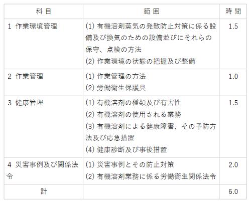 13 有機溶剤業務従事者安全衛生教育